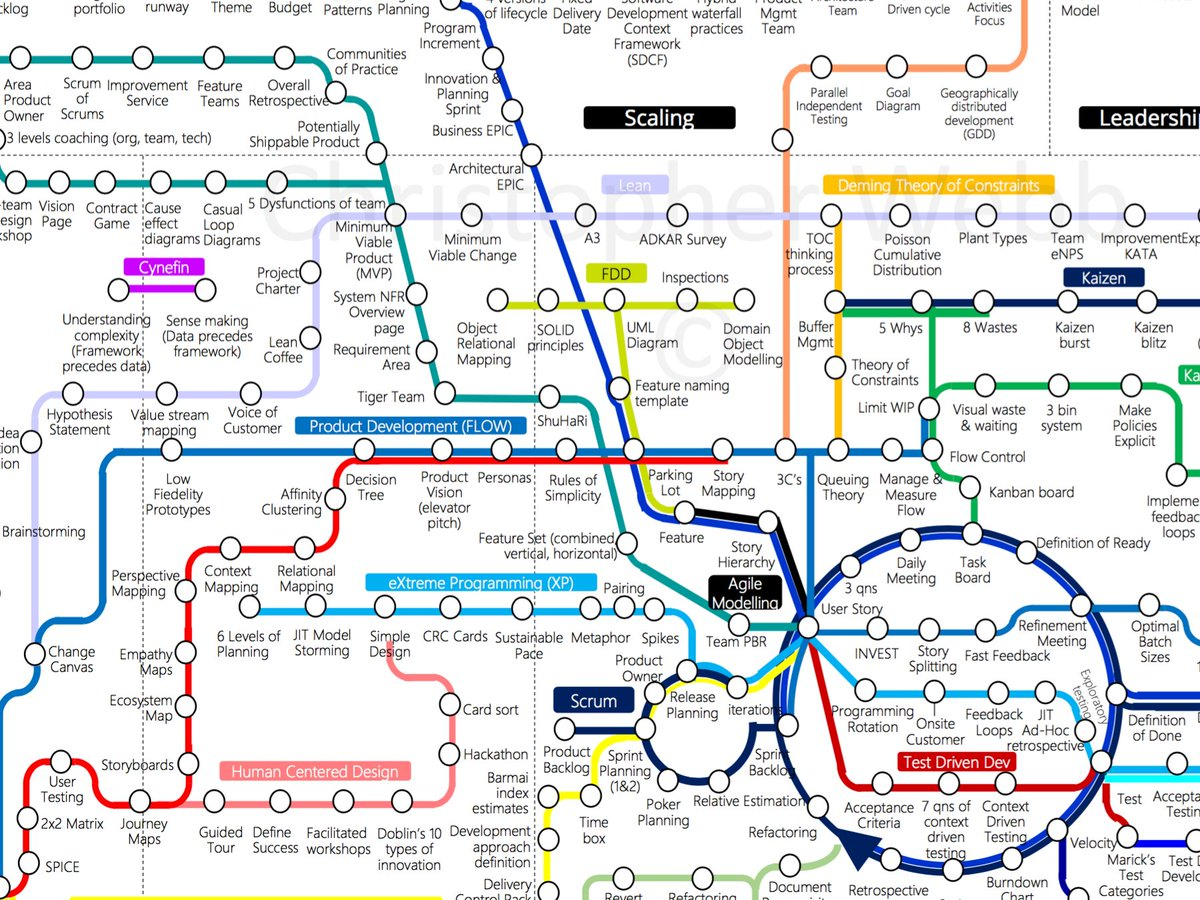 Agile Subway Map Deloitte.Isaac Hepworth On Twitter Conceptualize Agile As A Highly