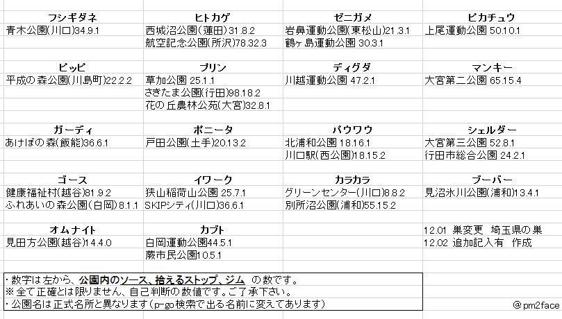 巣 埼玉 の 県 ポケモン