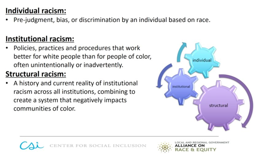 the definition of institutionalize racism Definition: racism racism is the unequal treatment of the human beings on the basis of their skin color racism is believed to have existed as long as human beings have been in the world.