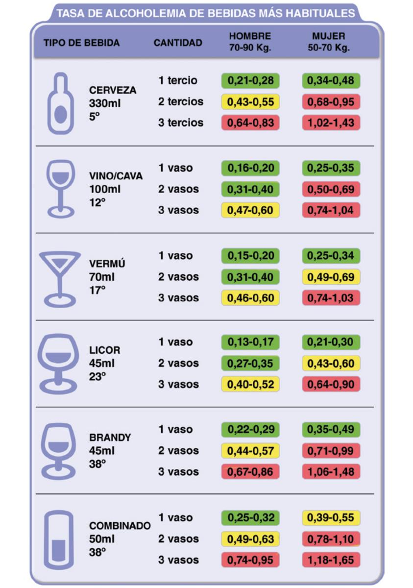 ¿Con cuántas copas de vino o cervezas se puede dar positivo?-https://pbs.twimg.com/media/CyrsuOLWgAEsu2d.png:large
