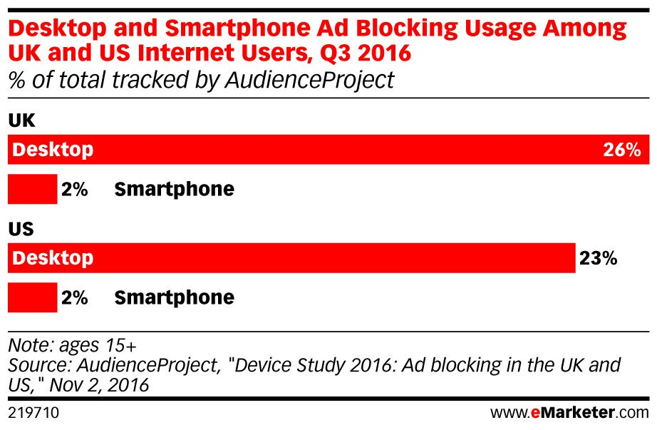 ICYMI: More and more #consumers are using ad blocking software: https://t.co/foC4LzM6Tb https://t.co/rkbEfKf5o7