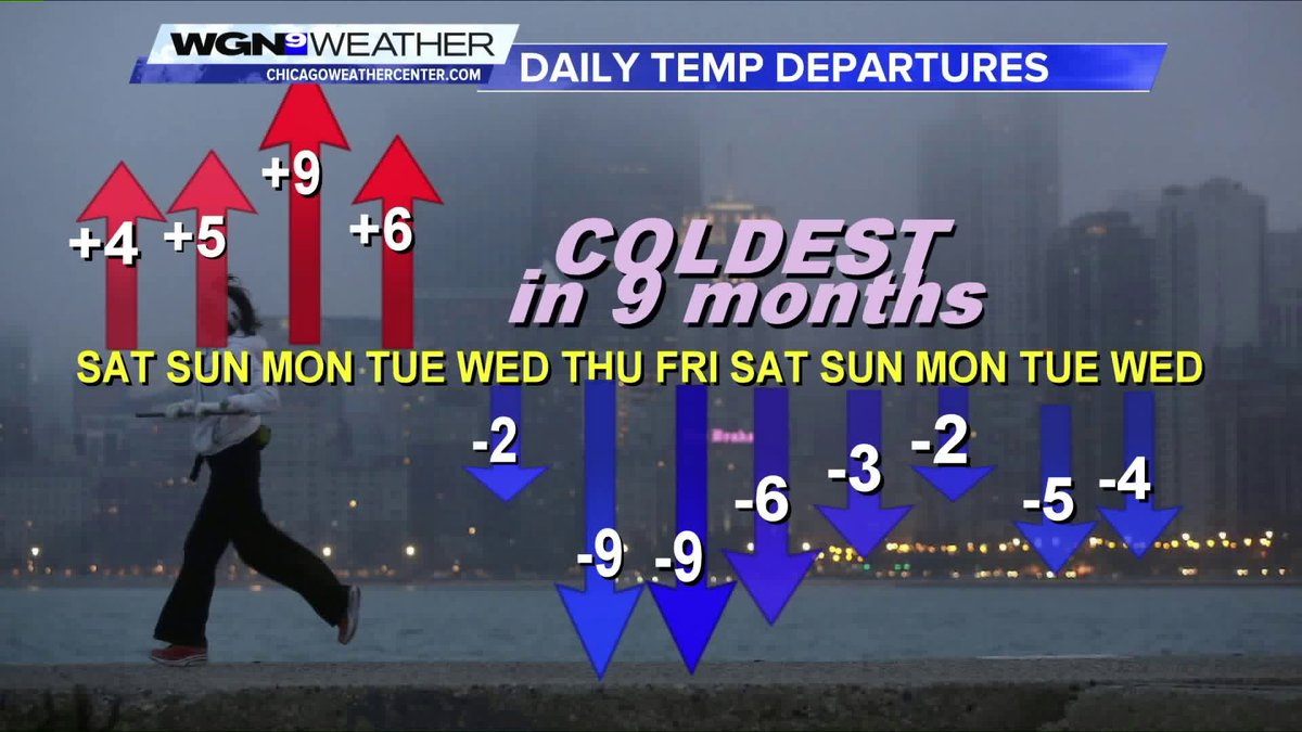 Tom @Skilling says we should be ok through the weekend but cold weather is on its way