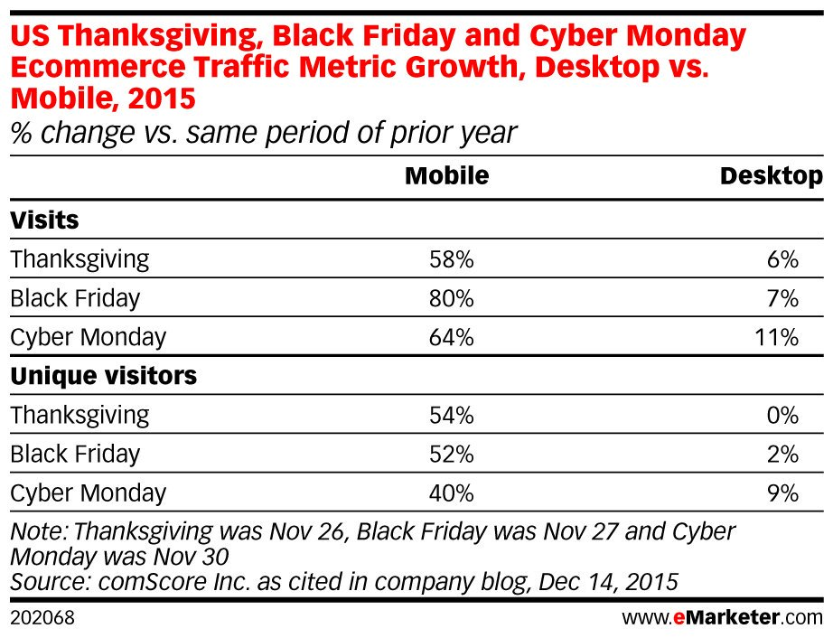 ICYMI: Online shoppers on the #Thanksgiving weekend this year hit a record 108.4 million: https://t.co/gmzHRF09yL https://t.co/pPGHxbwqJ5