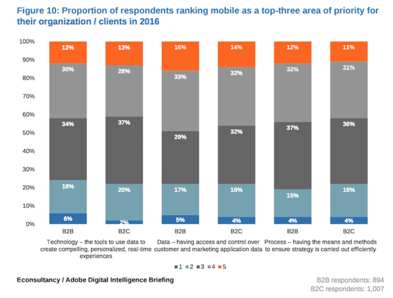 Everything is going #mobile but for 61% of B2B respondents mobile doesn't crack their top 3 priorities @Econsultancy https://t.co/rvjmNoNLUc https://t.co/fdfAQnAjFw