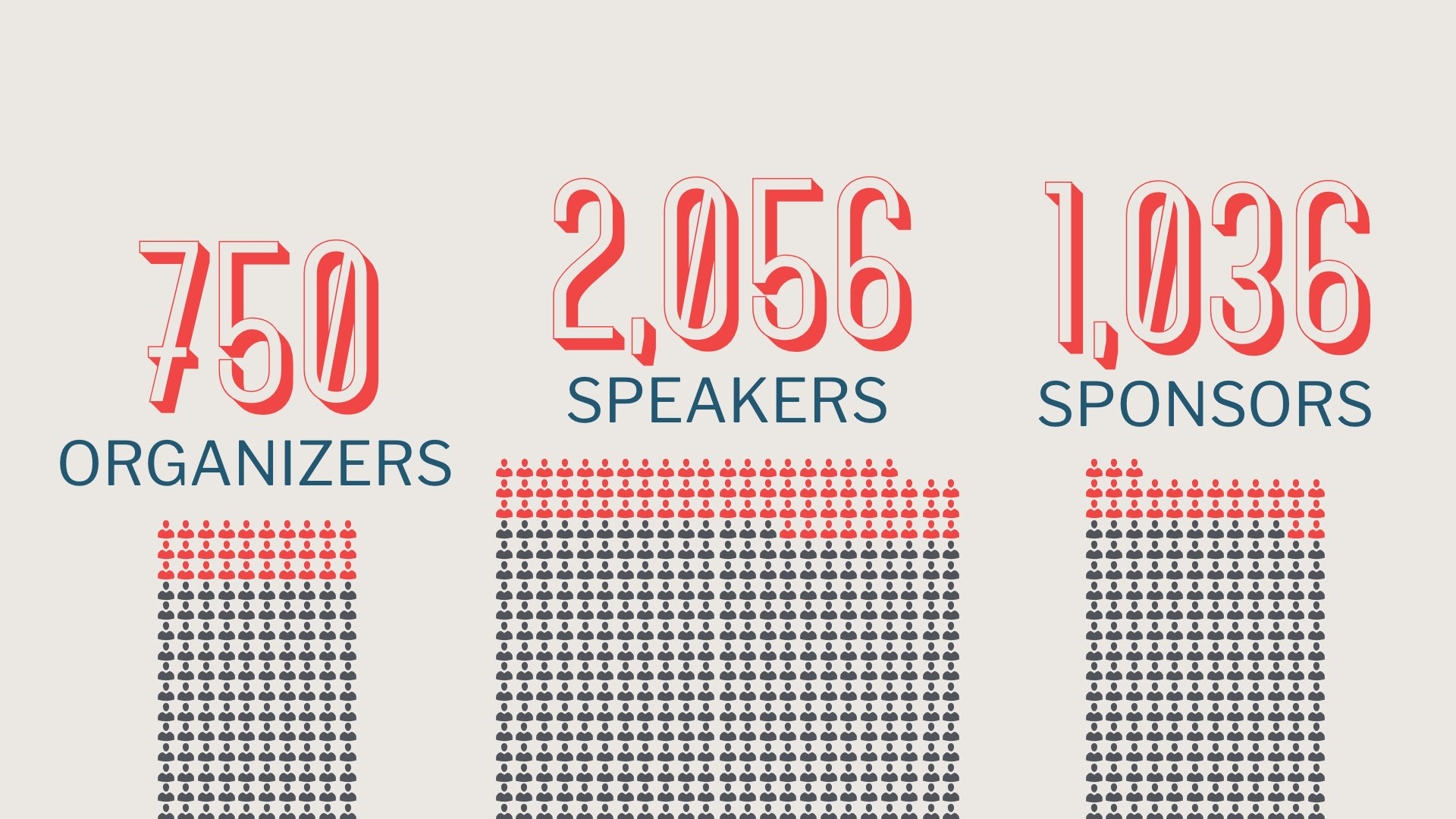 Ticket sales, organizers, speakers, and sponsor numbers continue to grow. #wcus https://t.co/K9xMU55j3h