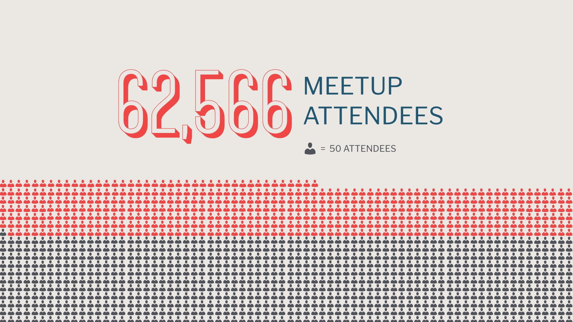 Total WordPress meetup attendees in 2016 has passed 62,500! #wcus https://t.co/eGpFV0SUQK