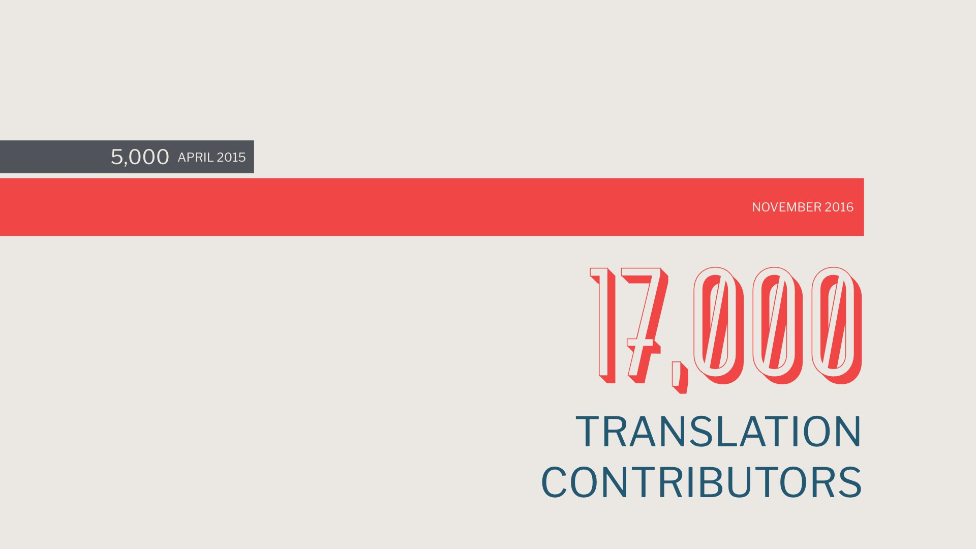 Let's talk internationalization efforts - as of November 2016, there are 17,000 translation contributors. #wcus https://t.co/zjpJhWXtG9