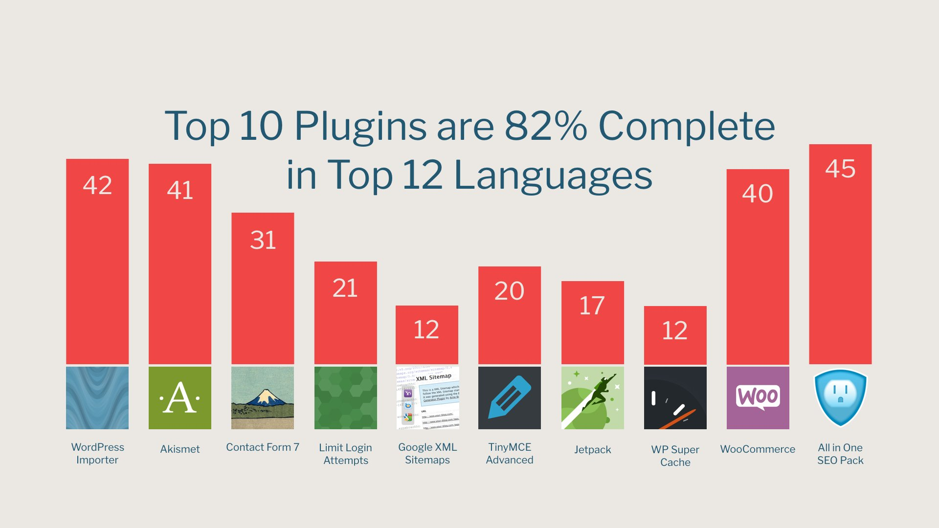 The top 10 plugins are 82% complete in the top 12 languages. #wcus https://t.co/LnpEGv0p7o