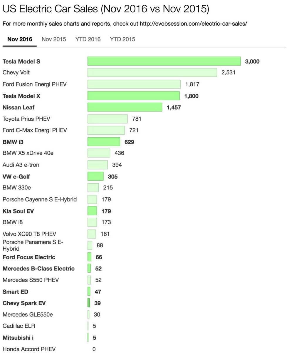 US Electric Cars Sales Up 44% In November — 1.1% Of US CarSales! https://t.co/VuvJxYAY4E https://t.co/ggKOMW1SZq