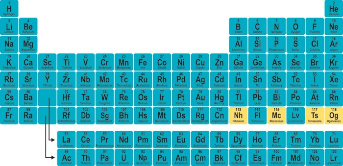 The seventh row of the periodic table is officially complete. https://t.co/UMP37gYNuS https://t.co/8Xzyr7DeXC