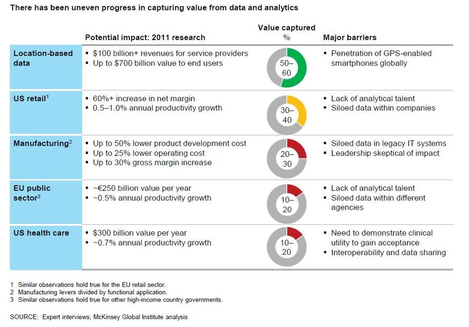 Ai On Twitter Quot Mckinsey 2016 Analytics Study Defines