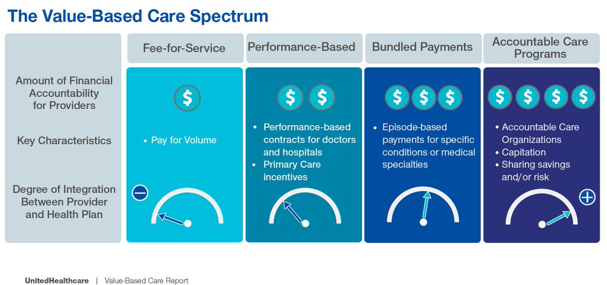 Brian Ahier On Twitter Very Interesting Report On Value Based Care