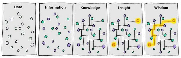 Knowledge and Wisdom. Making sense of #BigData and using it for #DesignThinking in #Innovation. https://t.co/NyADfPbrQ5 RT @sheena2804