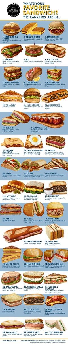 Ranking the top 40 sandwiches. Let the debate begin. https://t.co/Fz3DDpRh2o https://t.co/06gaidnk0S