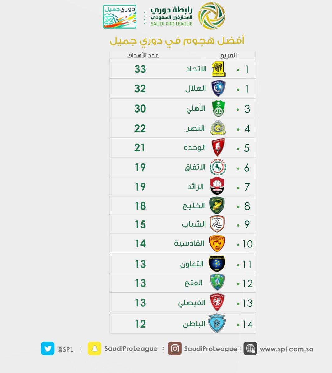 جدول ترتيب الفرق+الهدافين+صناع الأهداف+أفضل دفاع+أفضل هجوم^الجولة 13دوري جميل^