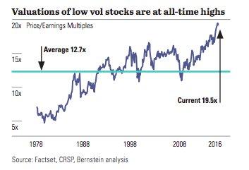 Low vol stocks...tick....tick... https://t.co/Zdg7DdvwPS