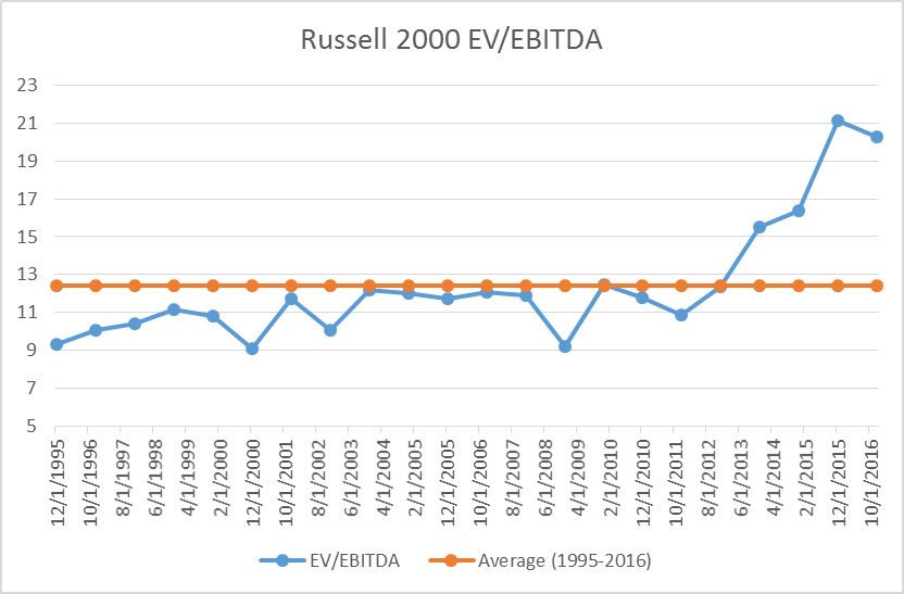 Contra Corner » Chart Of The Day: Russell 2000 EV/EBITDA Multiple Is