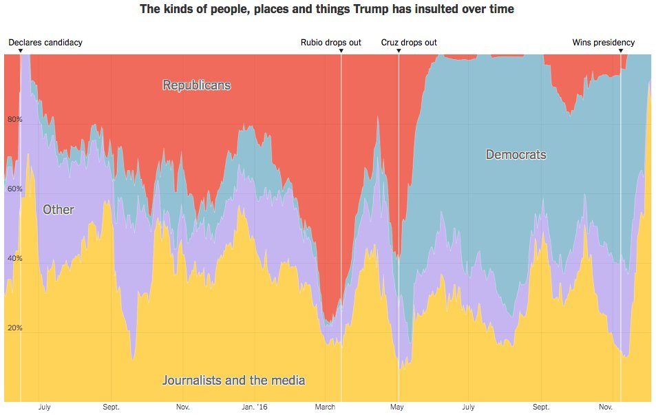 New in Upshot-land, an extremely detailed look at how @realDonaldTrump uses Twitter https://t.co/8TpsDqlWQz https://t.co/LXrfe0HJ8c