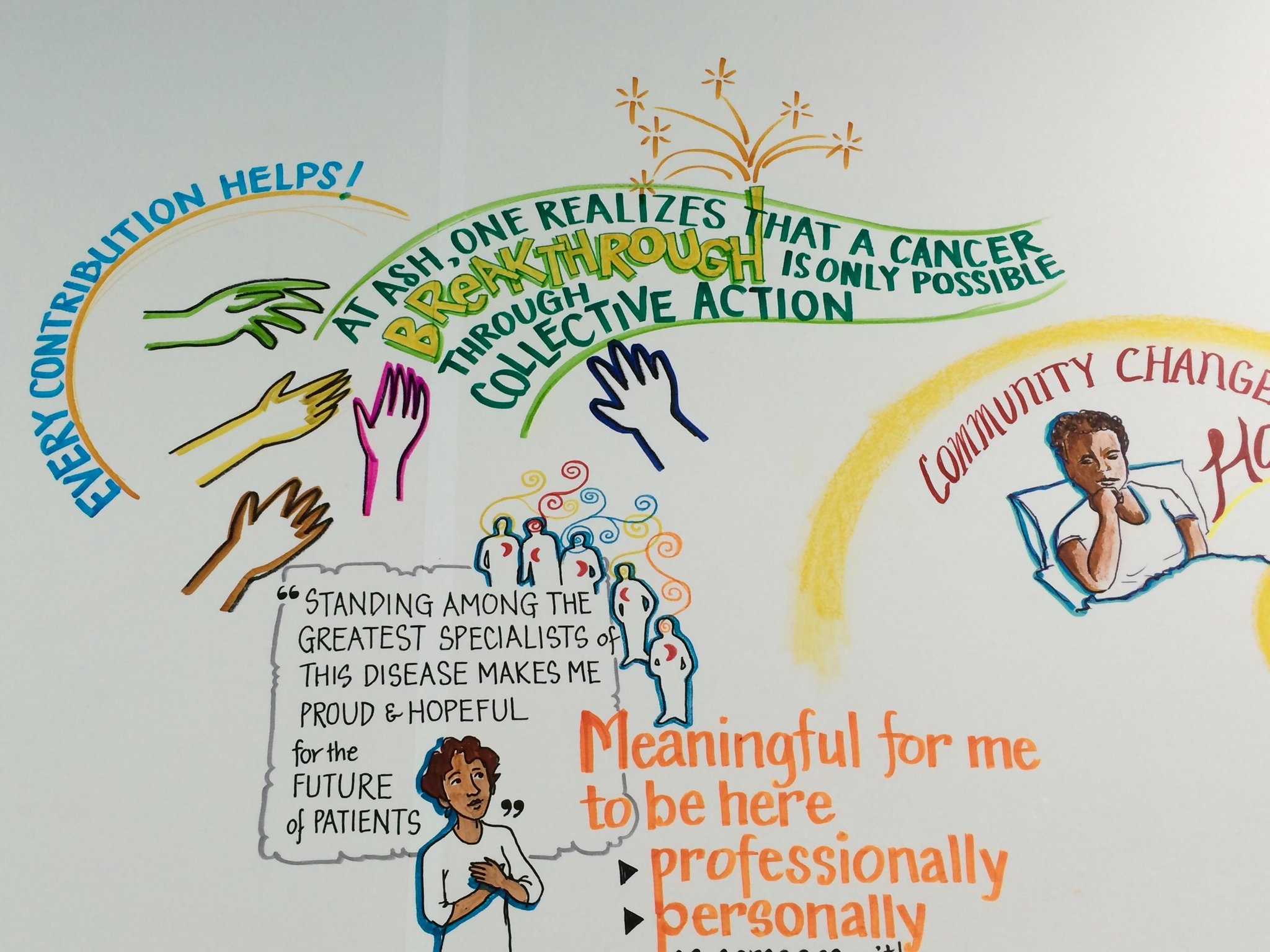 The illustrated impact of #ASH16. Our take: collective contributions are what lead to a #CancerBreakthrough https://t.co/MQkoxW4RiD