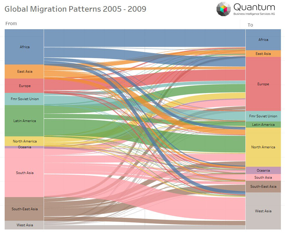 Sankey charts in tableau timiznceptzmusic sankey charts in tableau ccuart Images