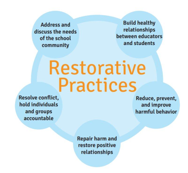 Components of Restorative Practices| Join us tmrw 12/7 #AISDEquity #RPAustinISD 7pm CST #MoreThanDiscipline #MoreThanCircles #Notjustice https://t.co/kx2zI6MFNB