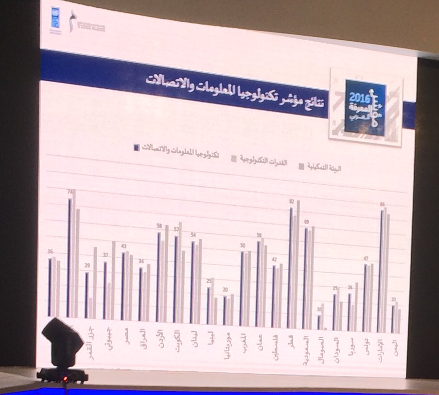 Results of the #ICT index for #Arab Countries #technology #knowledge #KnowledgeIndex 2016 #KnowledgeSummit<br>http://pic.twitter.com/KCV0Umn5lm