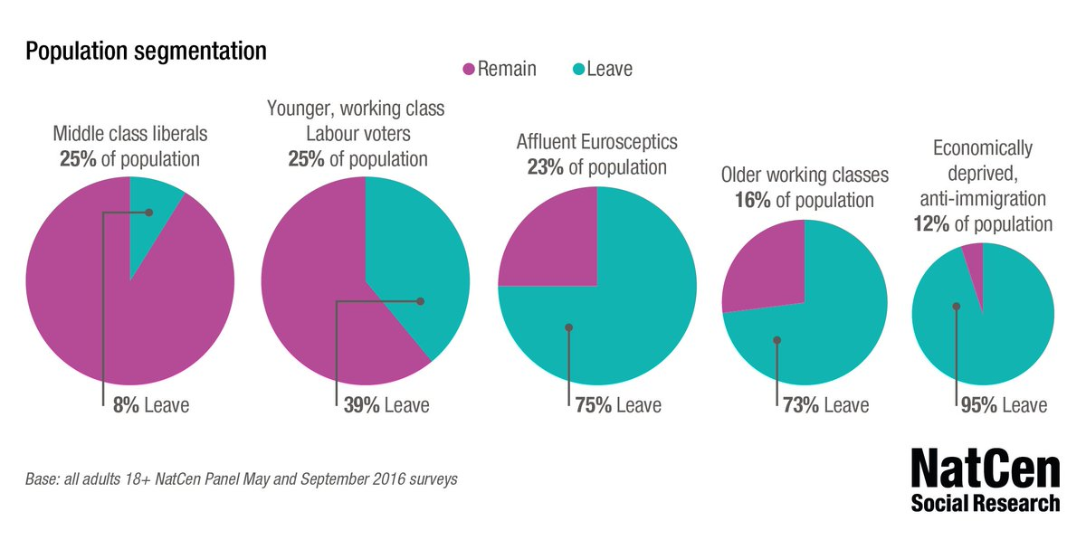 Our research found three distinct groups who voted Leave. More here: https://t.co/cd1ueHnuN7 #brexplanations https://t.co/uww3DYUSts