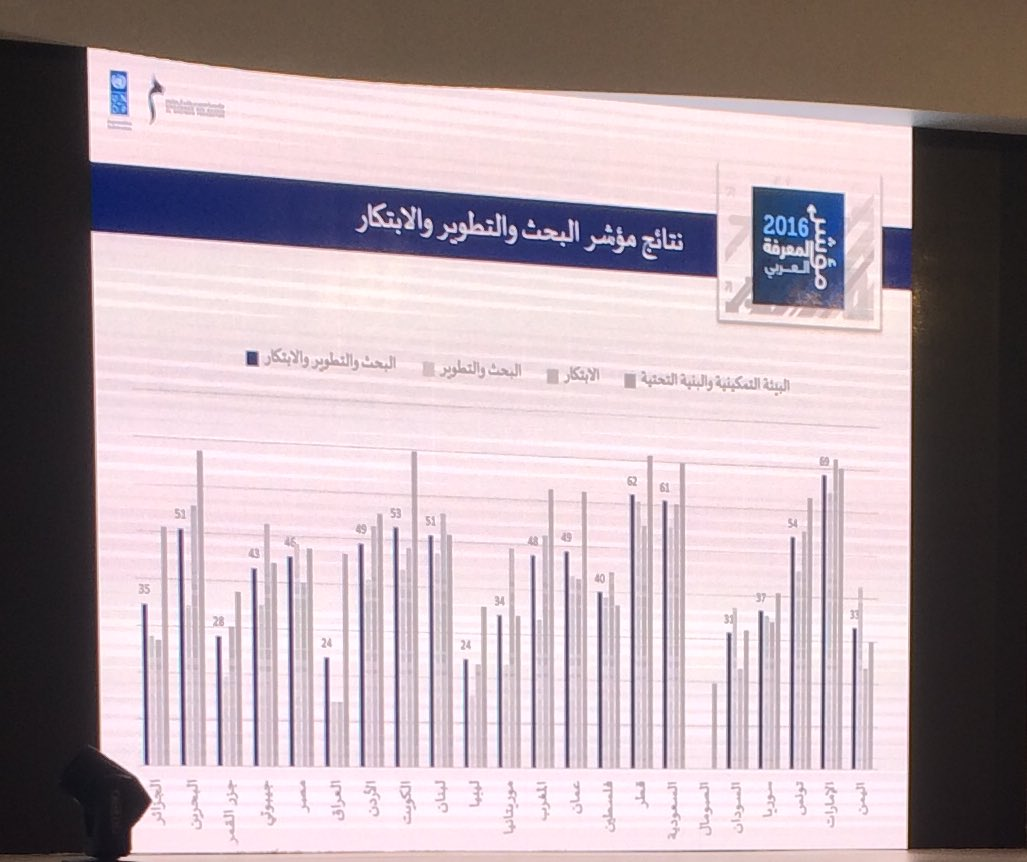 Dr.  Khorshid presenting the results of the #RDI index #Arab #KnowledgeIndex 2016 #Research #Development #Innovation #KnowledgeSummit<br>http://pic.twitter.com/RRC6vBiqxO