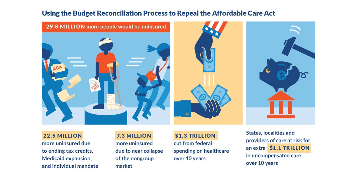 New report: The implications of partial repeal of the #ACA through reconciliation https://t.co/u36qs9xfcj https://t.co/5TKpwaNDe9