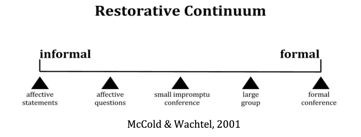 Join us @ 7pm #AISDEquity Chat on Restorative Practices #RPAustinISD| Restorative continuum often a simple chat/statement #MoreThanCircles https://t.co/ZGt4aUgf0p