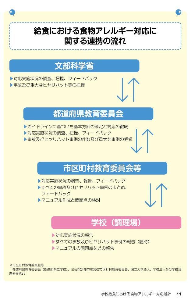 学校 給食 における 食物 アレルギー 対応 指針