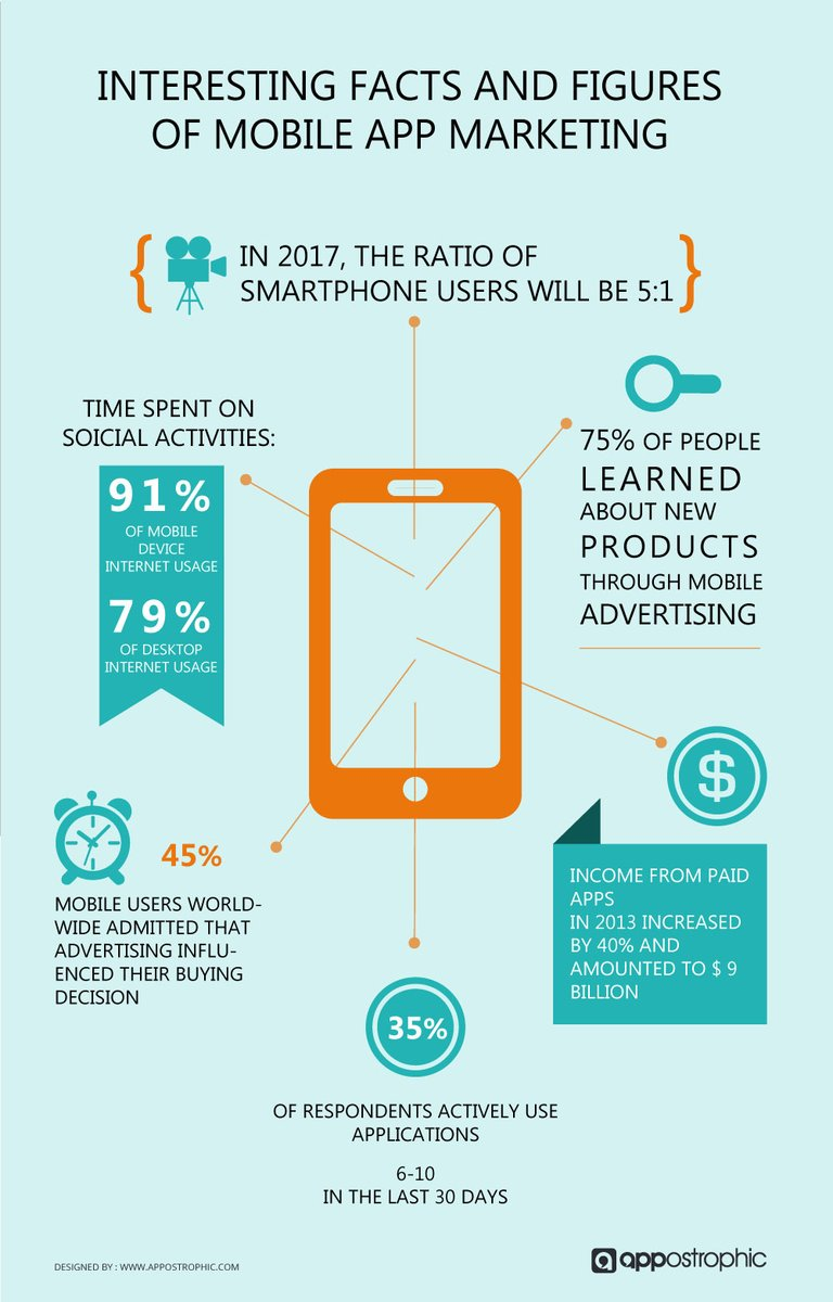 The Big Rise of #Mobile #Apps: Facts, Figures and The Future Mobile #Marketing  [Infographic]  #DigitalMarketing https://t.co/A6iXtac8P3