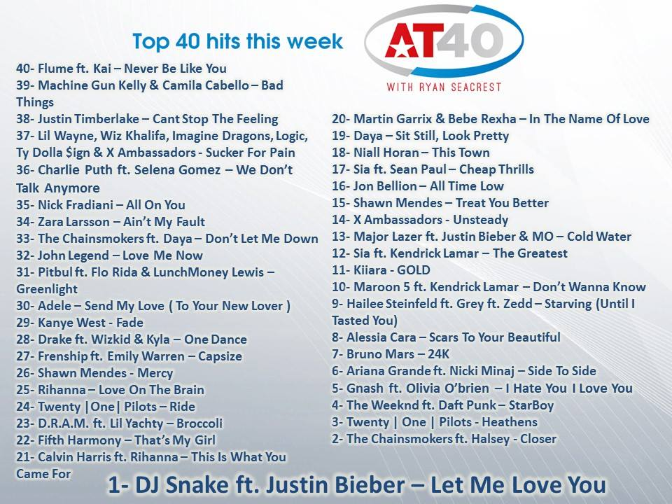 #AT40 list for Today by Ryan Seacrest!  #1 DJ Snake ft. Justin Bieber - Let Me Love You ... https://t.co/woMj7OGJhI