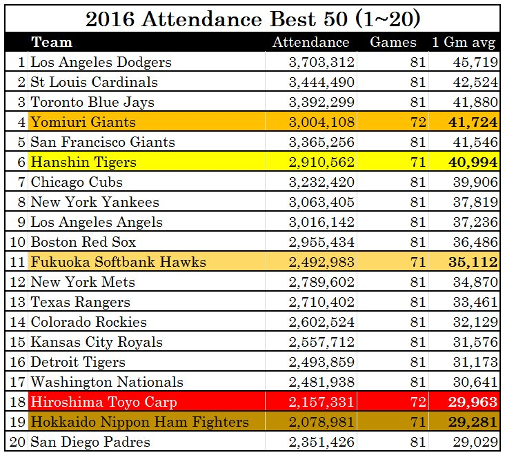 2016 Top 20 Baseball attendance figures by per game average  Five