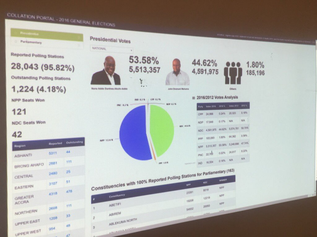Results according to #NPP collation centre - unofficial #GhanaDecides https://t.co/DOEWcH2MwZ