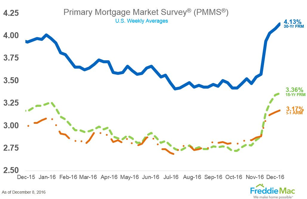 Mortgage rates climbing. Most likely going up further to 4.5%-5% by end of 2017. https://t.co/MbzfGrK7w9