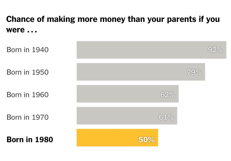 A few decades ago, 92% of Americans earned more than their parents had.   Today, 50% do.   https://t.co/8TYMy482xT https://t.co/m1wDJn4xTD