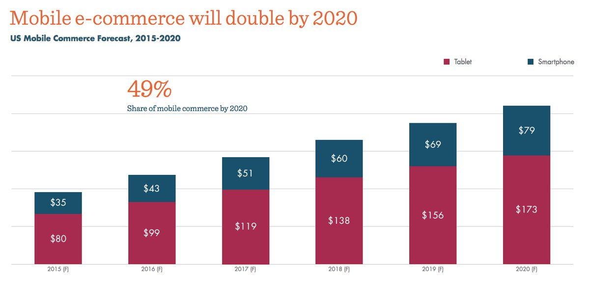 #MobileFirst! Purchases from #mobile devices will double by 2020, reaching $250 billion worth of transactions.  #socialselling #ecommerce https://t.co/H2BkyvTtmb