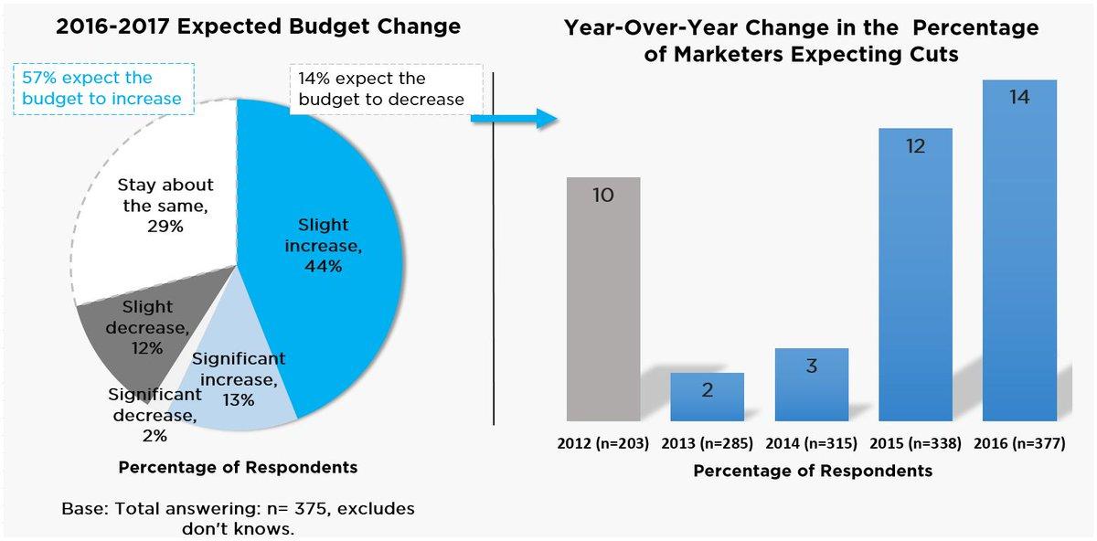 Gartner's CMO Spend Survey Shows Marketing Budgets on the Rise in 2017 https://t.co/bdGX0SZS0k @sarah_steimer https://t.co/YotQuXMNIg