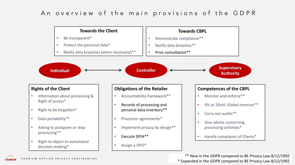 test Twitter Media - Pocket sized overview of the main GDPR provisions #gdpr #privacy linked to our blogpost: https://t.co/G5ugqu0bRd https://t.co/6HtwqgJzr8