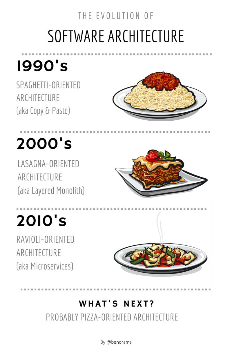 How log have you been coding?   Are you from the spaghetti, lasagna or ravioli era?   #FridayFeeling https://t.co/KgPTVhARii