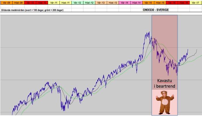Sparskolan grundkurs i aktier