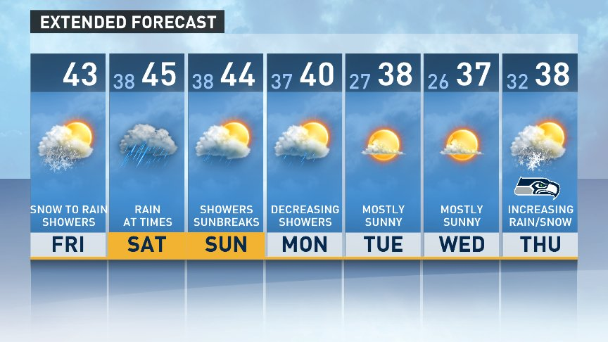 Turning to rain showers by later this AM. Rain for the weekend. Decreasing showers Mon but snow levels near 1,000'