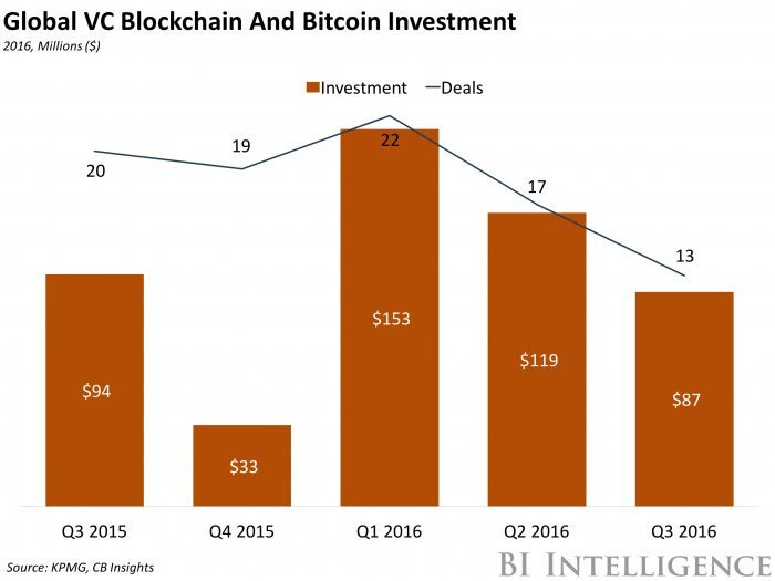 The #blockchain platform race heats up: https://t.co/LDOMQJNdnq #bitcoin #fintech https://t.co/ZlCnTFSqw7