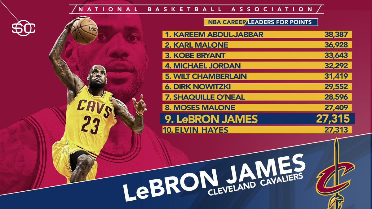 "SportsCenter on Twitter ""The King passes another legend LeBron"