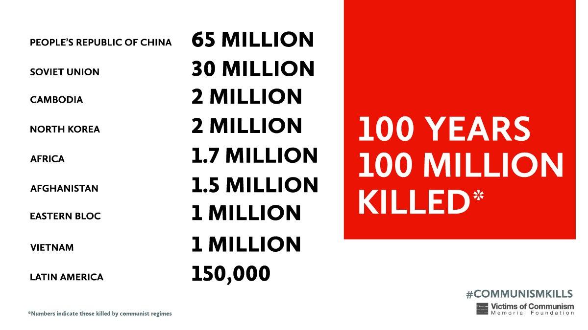 Slikovni rezultat za victims communism