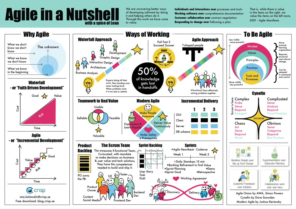#Agile in a Nutshell – With a Spice of #Lean #UX [Infographic]  https://t.co/mrr03C6nf9   Nice illustration from @crisp_ via @AgileAlliance https://t.co/fnbQHOwFqf