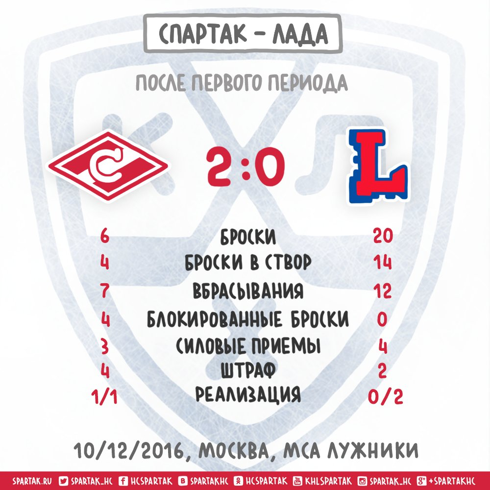 Статистика после первого периода Спартак - Лада 2:0