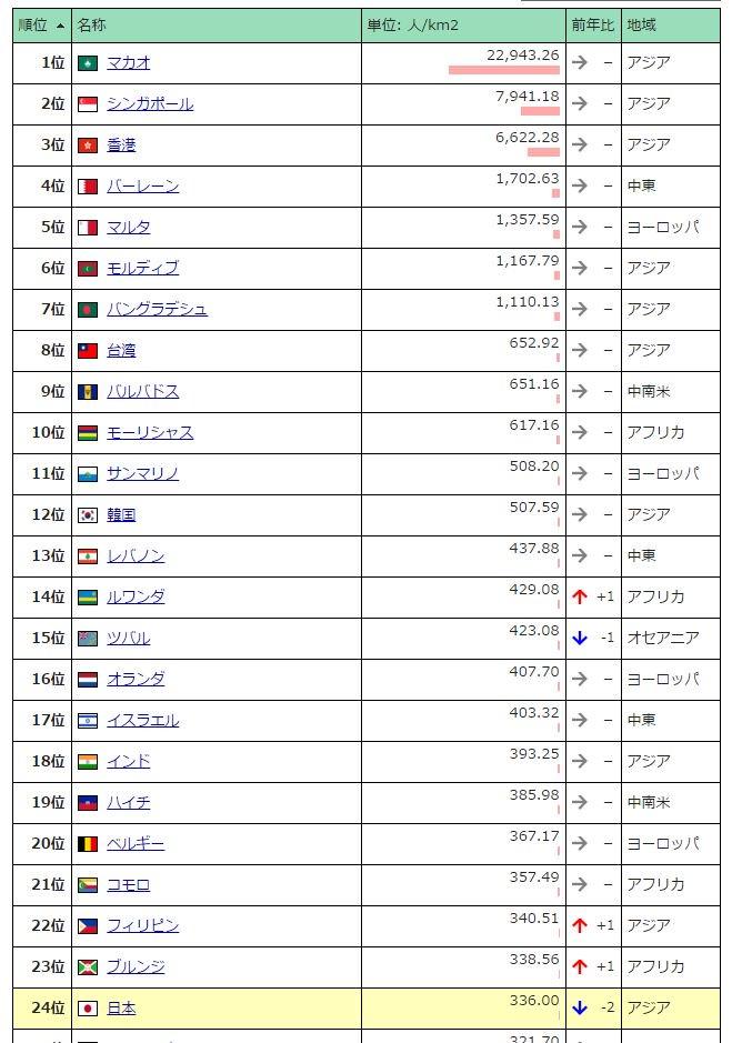 人口 密度 ランキング 日本