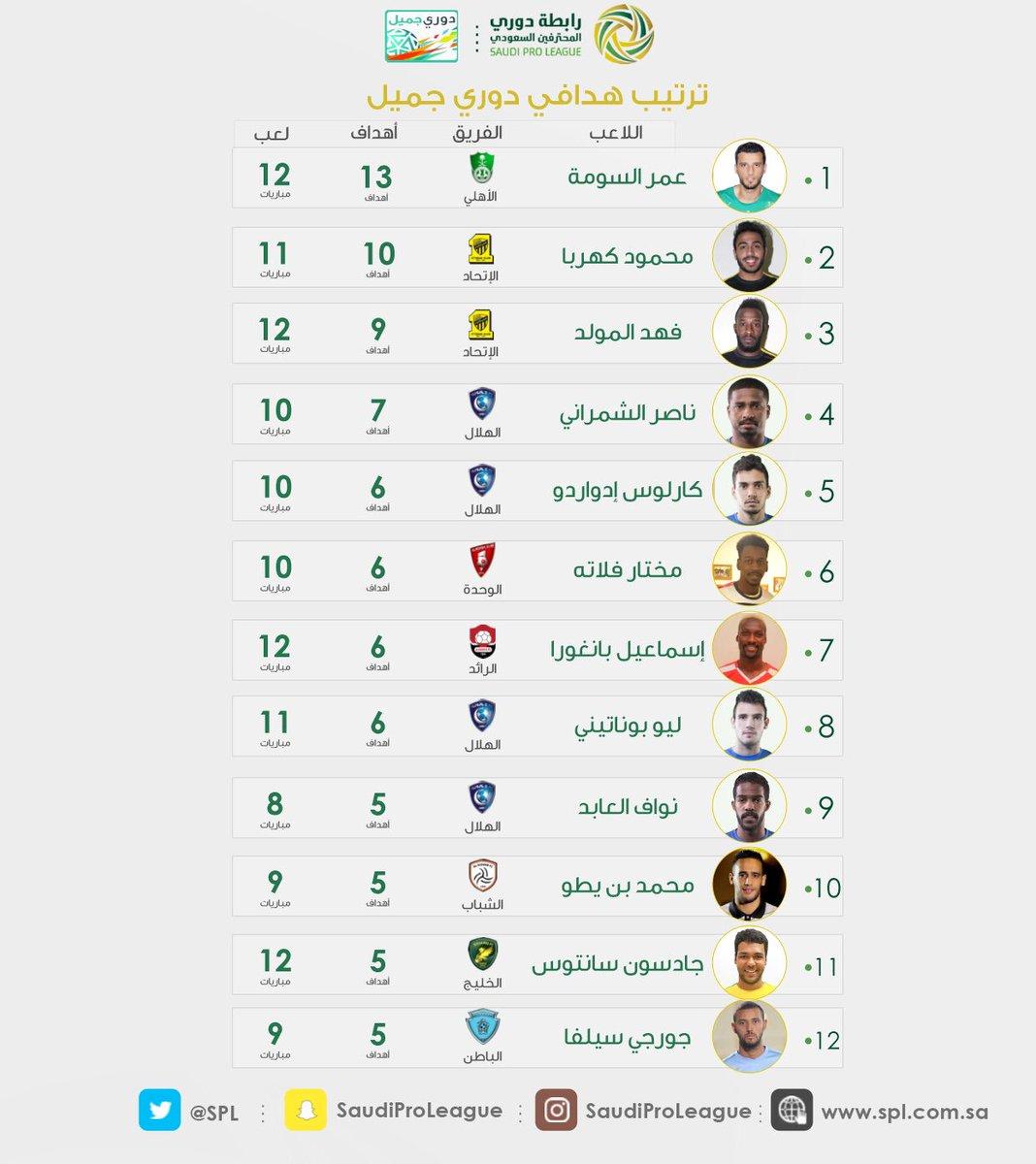 جدول ترتيب الفرق+الهدافين+صناع الأهداف+أفضل دفاع+أفضل هجوم^الجولة  12  دوري جميل^